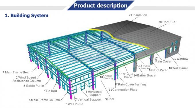 Long Span Modern Steel Construction , Sandwich Panel Industrial Steel Buildings